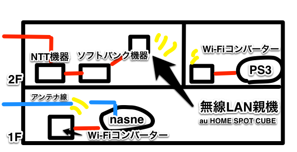 Nasne homenetwork